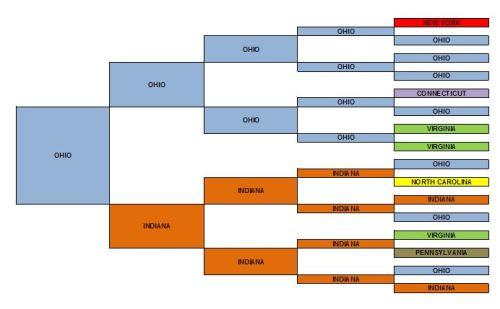 state genealogy chart
